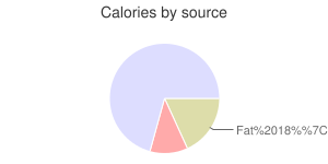 Spices, cardamom, calories by source